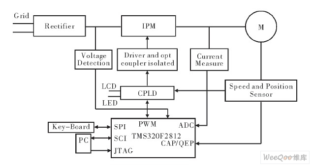 基于DSP+CPLD的异步电动机控制系统开发平台设计