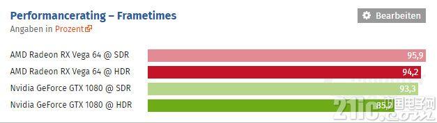 AMD、NVIDIA显卡HDR测试对比