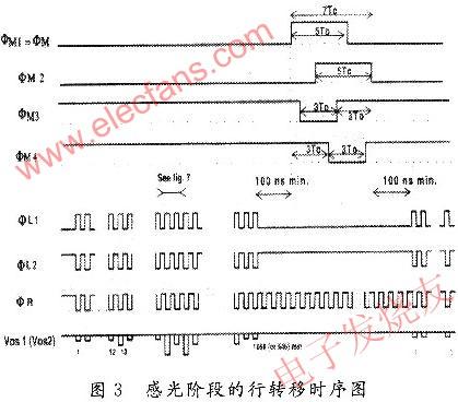 基于FPGA芯片的CCD的硬件驱动电路设计