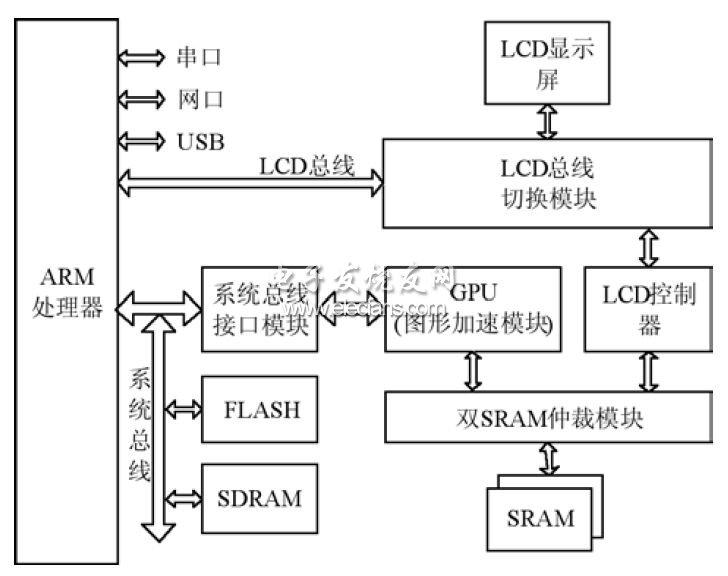 基于ARM和FPGA架构的三维图形加速系统