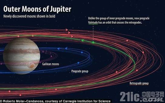 科学家意外发现12颗新木星卫星:轨迹奇怪,难以发现