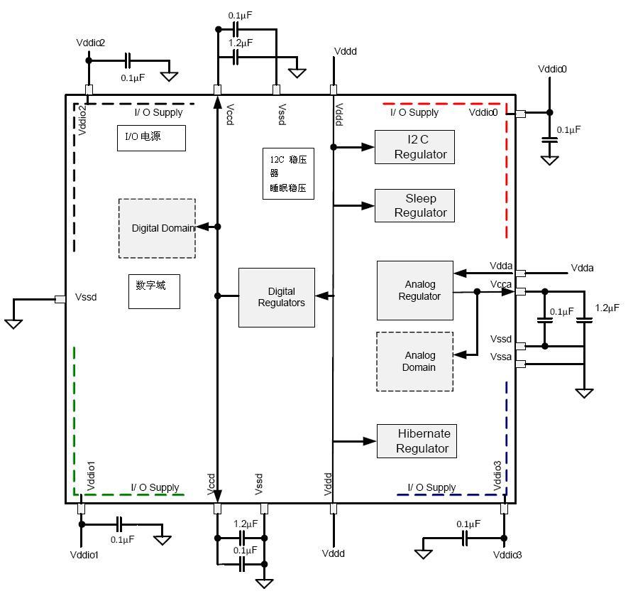 低电压/低功耗的可编程片上系统为嵌入式系统提供了灵活的电源管理
