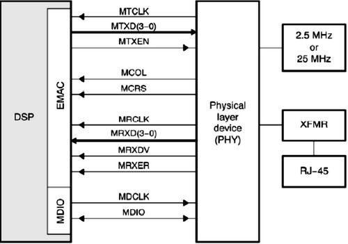 基于DSP BIOS的数字电视传输流网络采集系统设计