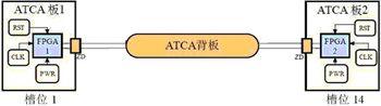 基于Virtex-5 FPGA的3.125G串行传输系统的设计与验证