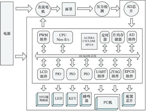 基于SoPC和Nios II处理器的医用呼吸机主控系统设计