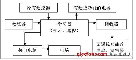 如何利用FPGA设计家居遥控器?