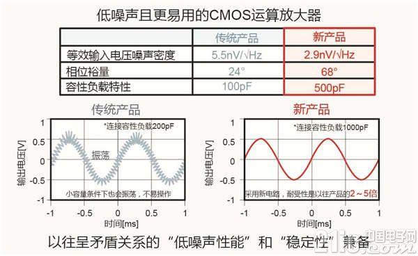 ROHM开发出业界顶级的低噪声CMOS运算放大器