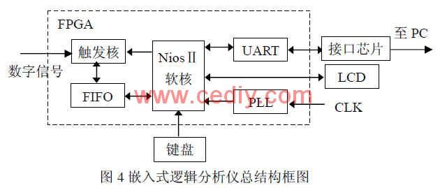 基于NiosⅡ的嵌入式高速逻辑分析仪