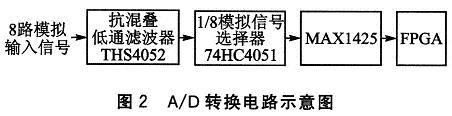 基于FPGA和USB 2.0的高速数据采集系统