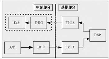 一种基于DSP+FPGA的软件无线电平台的设计及应用