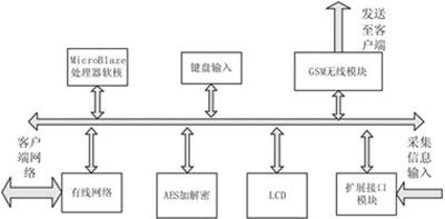 安全通信系统的FPGA实现[图]