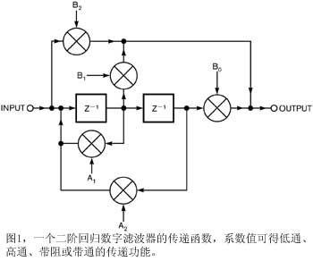 在PSpice中仿真数字滤波器的传输线设计