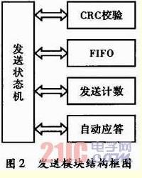 基于FPGA无线传感器网络MAC控制器设计[图]