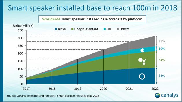今年全球智能音箱保有量将达到1亿部 未来今年将保持快速发展势头