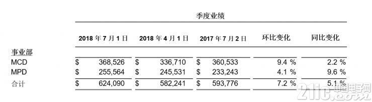 赛普拉斯发布2018年第二季度财报