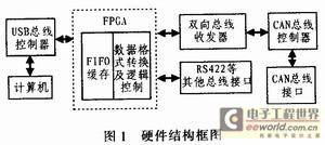 一种基于FPGA的CAN总线通信接口的设计