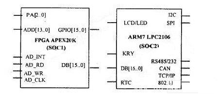 智能传感器SOC设计方法