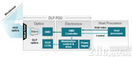 图 3:基于DLP技术的HUD架构示例