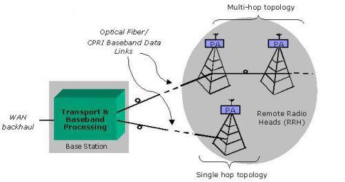 用低成本FPGA实现低延迟变化的CPRI