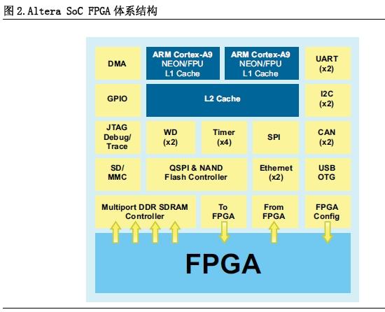 Altera 公司新出现的SoC FPGA上的策略考虑
