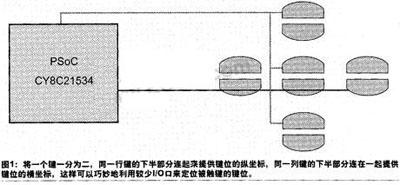 利用PSoC的灵活性解决触摸式遥控器设计中的问题