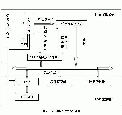 详解如何利用DSP进行视频采集系统仿真设计