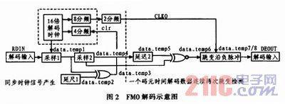 电子不停车收费系统中FM0解码器的设计