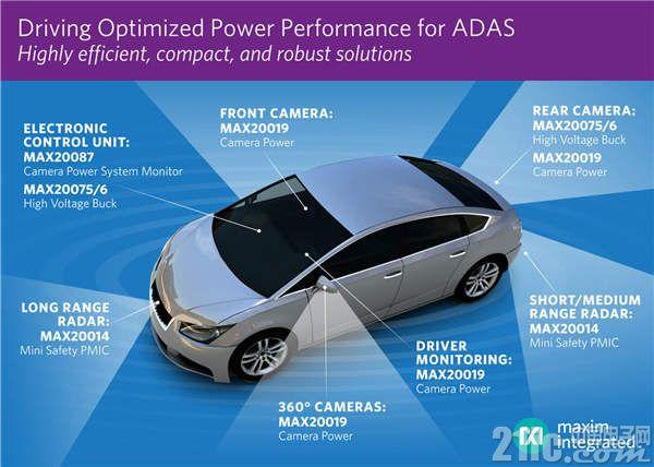 Maxim 发布全新PMIC,优化汽车ADAS的供电设计