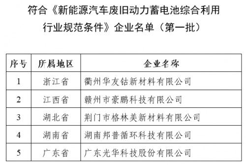 工信部发布《新能源汽车废旧动力蓄电池综合利用行业规范条件》企业名单