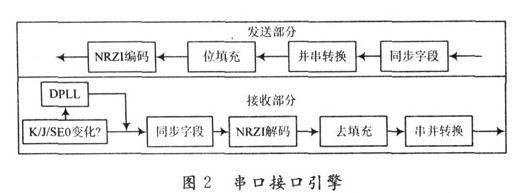 详述USB IP核的设计及FPGA验证