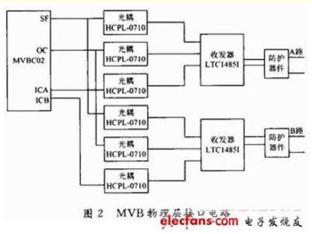 基于ARM7的网关通信模块研制