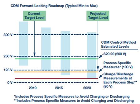 新 ANSI/ESDA/JEDEC JS-002 CDM 测试标准概览