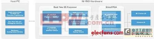 基于FPGA平台的工业电机最大效率实现