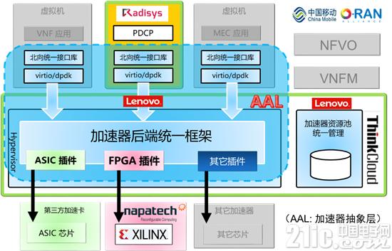 联想、中国移动、赛灵思、Napatech、锐德世联合推出业界首个硬件加速、软硬解耦的5G接入网云化方案