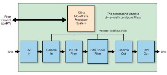 Xilinx运用FPGA进行控制及数据平面视频处理方案
