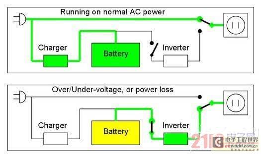 UPS电源的工作原理详解