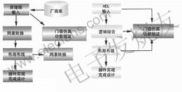 FPGA/EPLD的自上而下设计方法