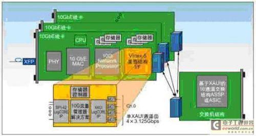 利用Virtex-5LXT应对串行背板接口设计挑战