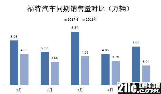 美国新能源汽车发展依赖中国