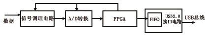基于FPGA的高速数据采集系统的设计