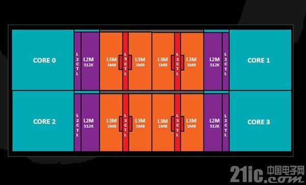 跳过10nm!  AMD 7nm Zen2被曝主流普及16核心