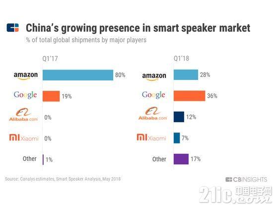 中国智能音箱已入局全球 BATM将怎么做?