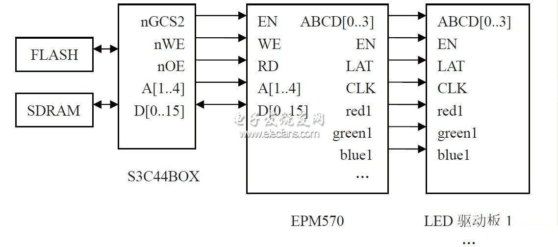 基于CPLD和ARM的异步LED显示屏控制系统设计