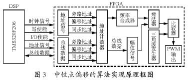基于FPGA和DSP的高压变频器中性点偏移技术的算法实现