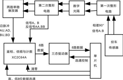 基于XC2C64A芯片的无线录井绞车信号检测电路设计[图]