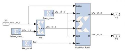 用插值查找表实现FPGA的DSP功能
