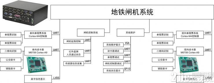 图1 地铁闸机系统框图