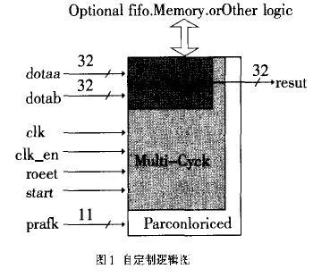 用户自定制Nios处理器的FFT算法指令