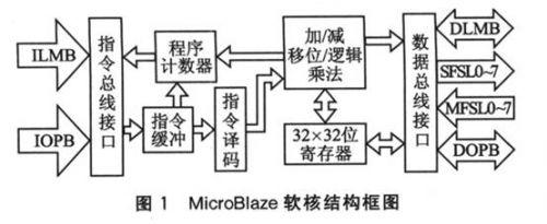 基于MicroBlaze软核的液晶驱动程序设计