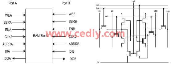 基于0.13微米CMOS工艺下平台式FPGA中可重构RAM模块的一种设计方法